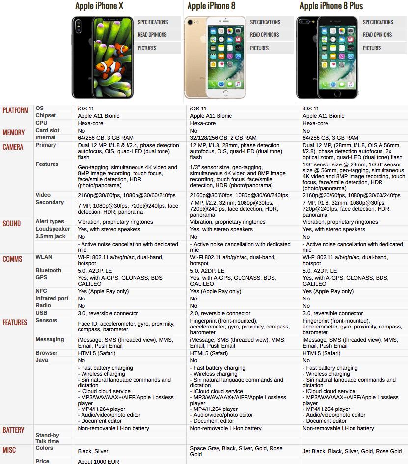 مشخصات آیفون های 8، 8 پلاس و 10
