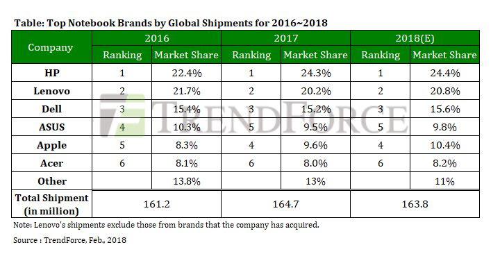 گزارش آماری شرکت Trend Force
